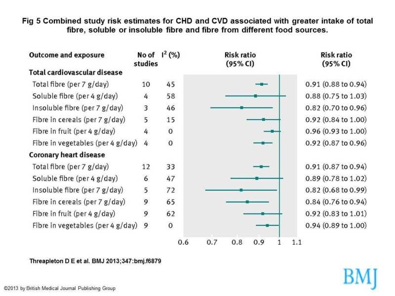 A Meta-analysis of Epidemiological studies on the effect of fiber on Coronary Heart Disease and CardioVascular Disease