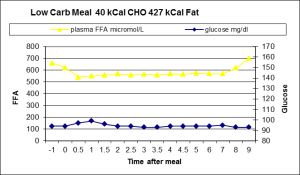 glucose ffa very low glycemic meal