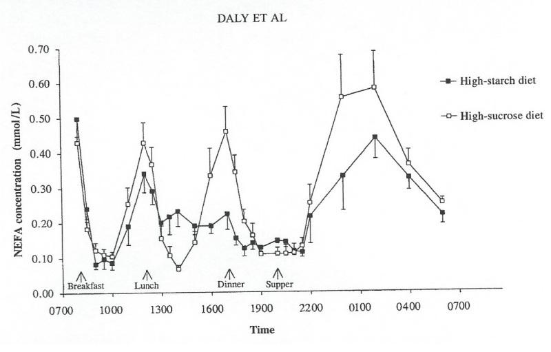 NEFA variations from Daly 1998