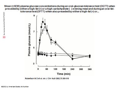 Glucose gtt and ftt