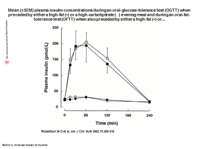 Insulin GTT and FTT