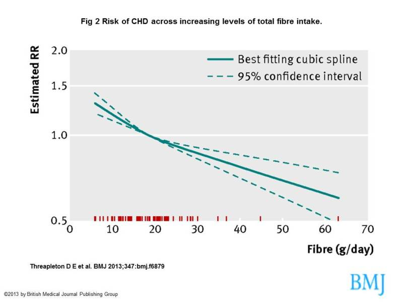 Risk reduction from heart disease with increasing consumption of fiber